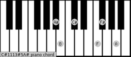 C#11/13#5/A# Piano chord chart