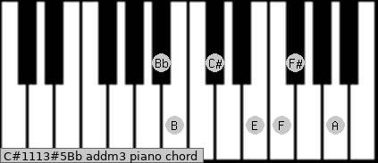 C#11/13#5/Bb add(m3) piano chord