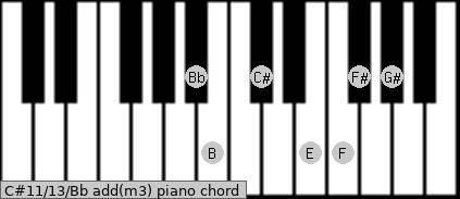 C#11/13/Bb add(m3) piano chord