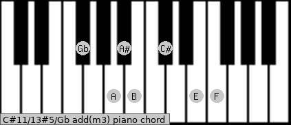 C#11/13#5/Gb add(m3) piano chord
