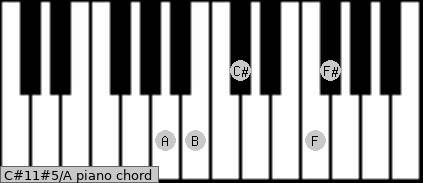 C#11#5/A Piano chord chart