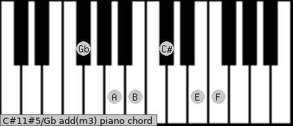 C#11#5/Gb add(m3) piano chord