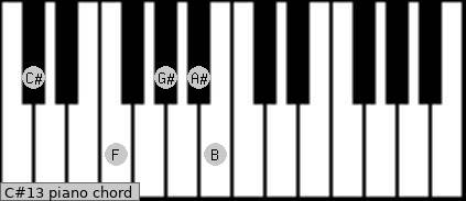 C#dom13 Piano chord chart