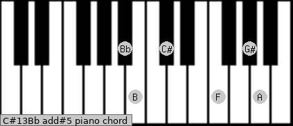 C#13/Bb add(#5) piano chord