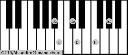 C#13/Bb add(m2) piano chord