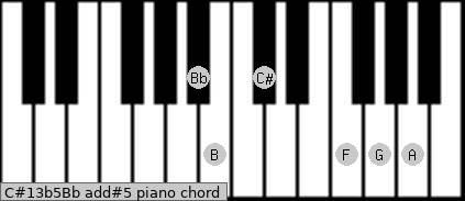 C#13b5/Bb add(#5) piano chord