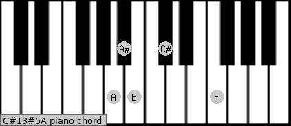 C#13#5/A Piano chord chart