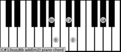 C#13sus/Bb add(m2) piano chord
