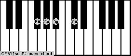 C#6/11sus/F# Piano chord chart