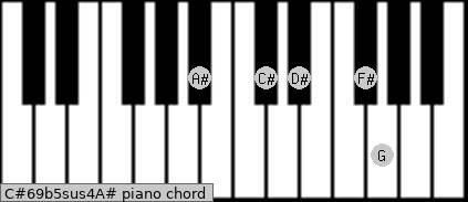 C#6/9b5sus4/A# Piano chord chart