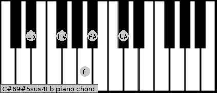C#6/9#5sus4/Eb Piano chord chart