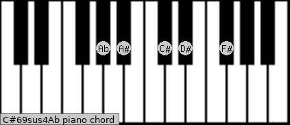 C#6/9sus4/Ab Piano chord chart