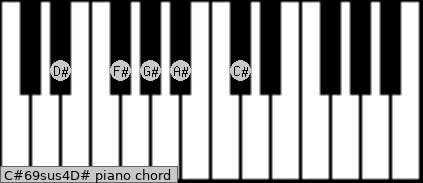 C#6/9sus4/D# Piano chord chart