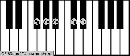 C#6/9sus4/F# Piano chord chart