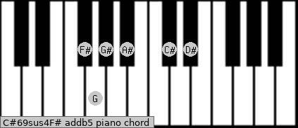 C#6/9sus4/F# add(b5) piano chord