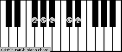 C#6/9sus4/Gb Piano chord chart