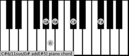 Chords | Piano | C# | sus (no third) | augmented 5th | 6th | inverted on Ab