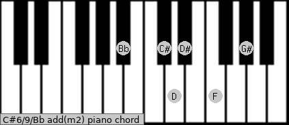 C#6/9/Bb add(m2) piano chord