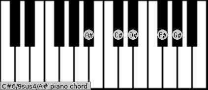 C#6/9sus4/A# Piano chord chart
