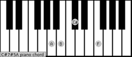 C#7#5/A Piano chord chart