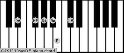 C#9/11/13sus/D# Piano chord chart
