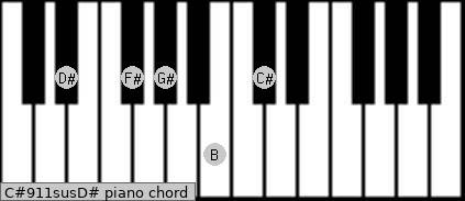 C#9/11sus/D# Piano chord chart