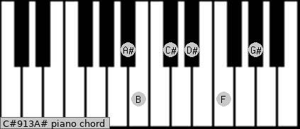 C#9/13/A# Piano chord chart