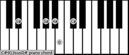 C#9/13sus/D# Piano chord chart