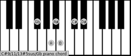 C#9/11/13#5sus/Gb Piano chord chart
