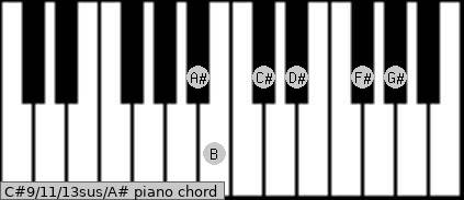 C#9/11/13sus/A# Piano chord chart
