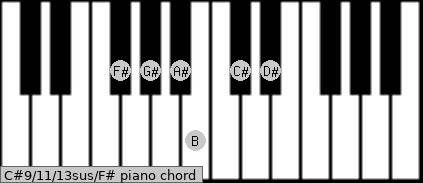 C#9/11/13sus/F# Piano chord chart
