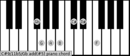 C#9/11b5/Gb add(#5) piano chord