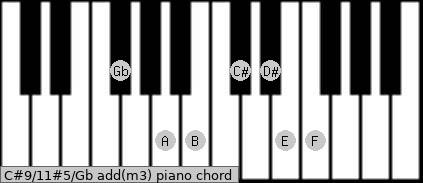 C#9/11#5/Gb add(m3) piano chord