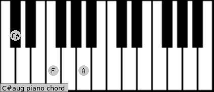 C#aug Piano chord chart