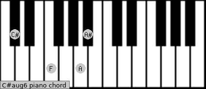 C#aug6 Piano chord chart