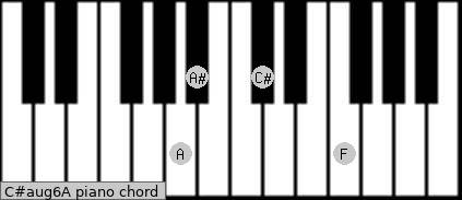 C#aug6/A Piano chord chart