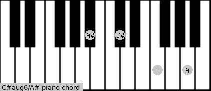 C#aug6/A# Piano chord chart