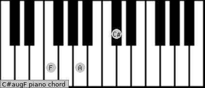 C#aug/F Piano chord chart