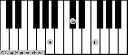 C#aug/A Piano chord chart