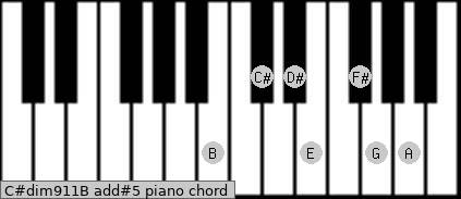 C#dim9/11/B add(#5) piano chord