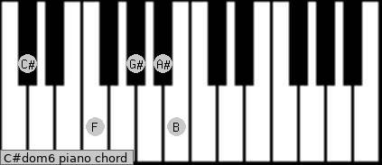 C#dom6 Piano chord chart