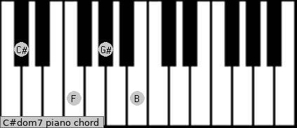 C#dom7 Piano chord chart