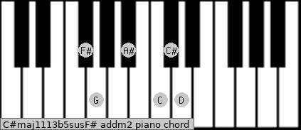 C#maj11/13b5sus/F# add(m2) piano chord