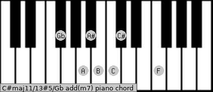 C#maj11/13#5/Gb add(m7) piano chord