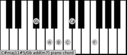 C#maj11#5/Gb add(m7) piano chord