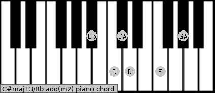 C#maj13/Bb add(m2) piano chord
