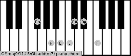 C#maj9/11#5/Gb add(m7) piano chord