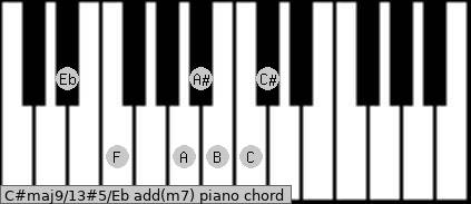 C#maj9/13#5/Eb add(m7) piano chord