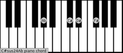 C#sus2/4/Ab Piano chord chart