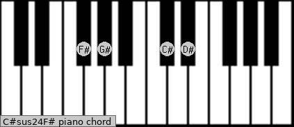 C#sus2/4/F# Piano chord chart